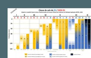 Morphologie des sols correspondant aux différentes classes GEPPA