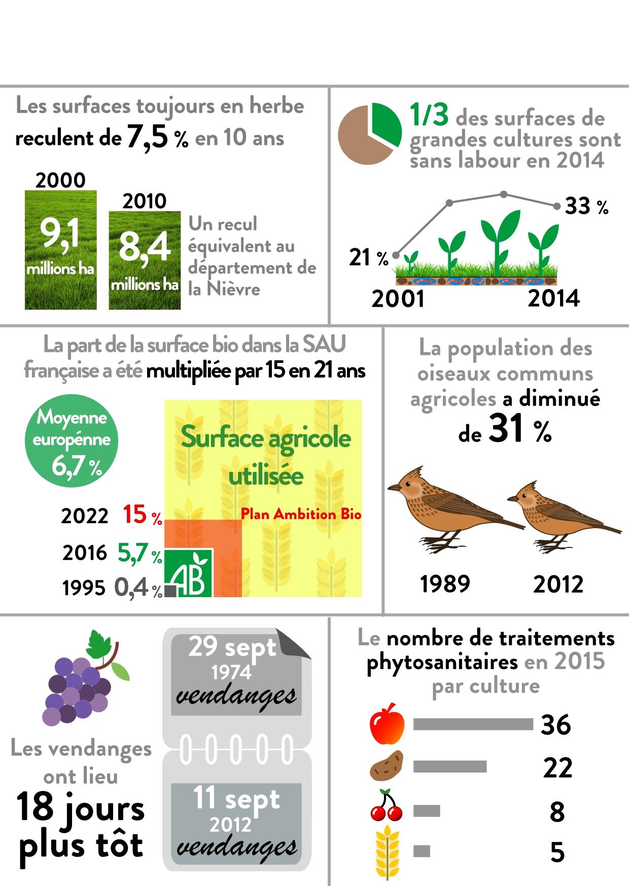 http://www.statistiques.developpement-durable.gouv.fr/fileadmin/documents/Accueil/Annonces/datalab-36-environnement-agriculture-les-cc-edition-2018-juin2018-Infographie.jpg