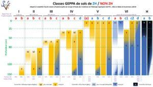 Morphologie des sols correspondant aux différentes classes GEPPA (adapté et complété par SOLENVIE d'après GEPPA, 1981 modifié)